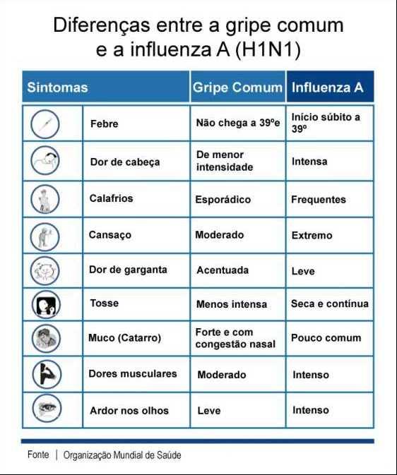 Influenza A: Analise seus sintomas antes de correr para o hospital